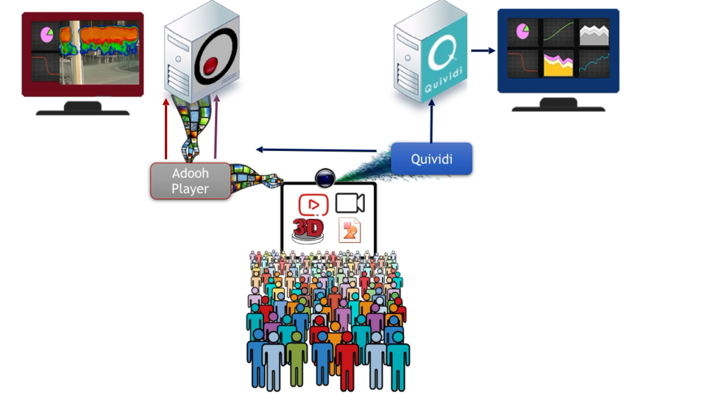 Integrated with Quividi Audience Measurement solution